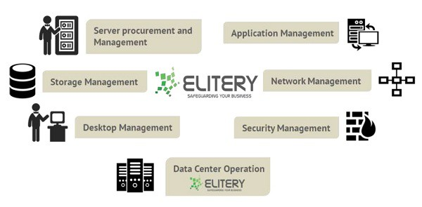 jasa data center elitery, Indonesia. Tier 3 Certified