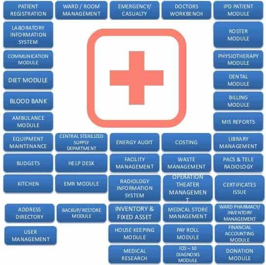 Software Manajemen Rumah Sakit Terlengkap dan Terbaik