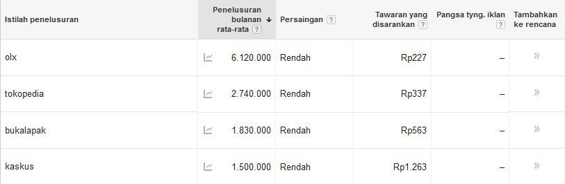 frekuensi pencarian di google untuk olx bukalapak tokopedia dan kaskus sebagai cerminan persaingan e-commerce di Indonesia