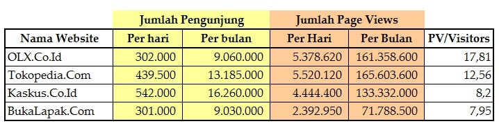 jumlah pengunjung olx dan situs marketplace, persaingan e-commerce indonesia