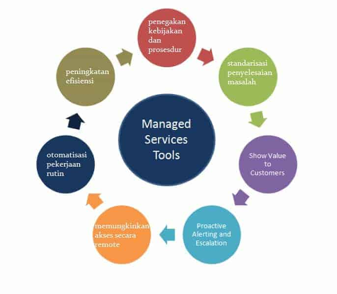 Bidang Jasa IT Managed Service, Business IT Solutions