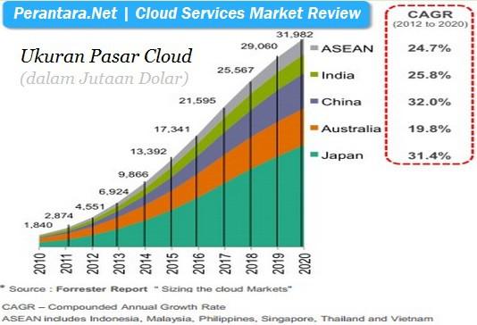 Pasar cloud services Indonesia akan terus meningkat