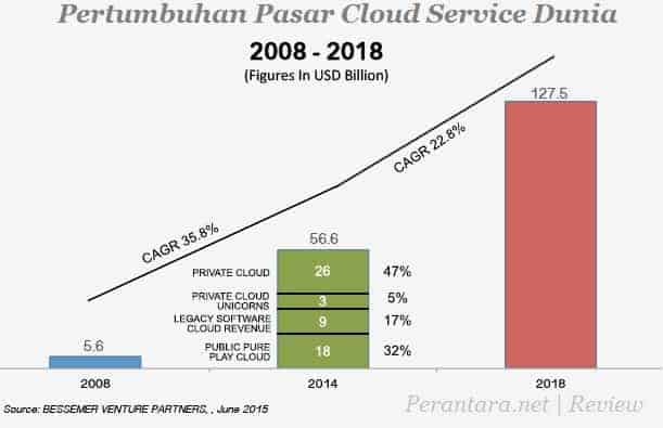 Pertumbuhan Pasar Cloud Service Dunia