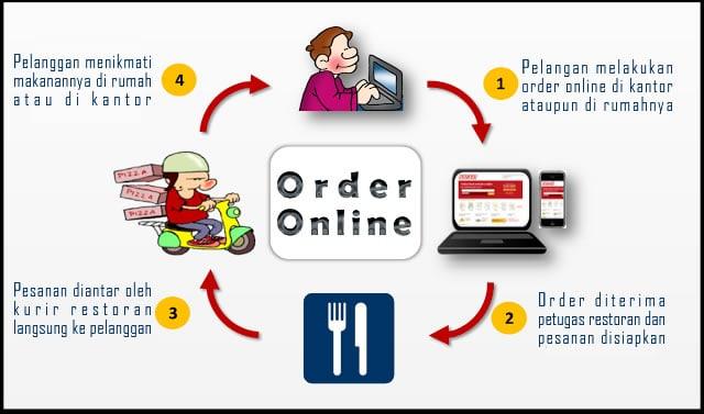 sistem order online restoran dapat meningkatkan omset restoran