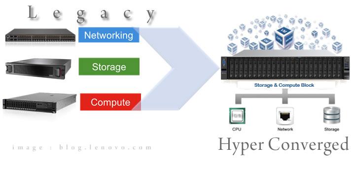 infrastruktur hyper konvergen