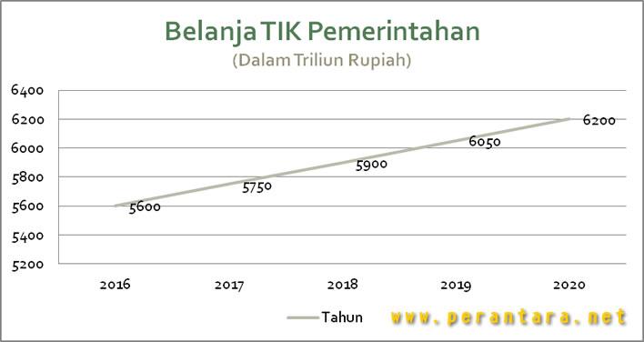 grafik anggaran belanja pemerintah untuk TIK
