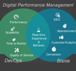 arti digital performance management pada bisnis perusahaan