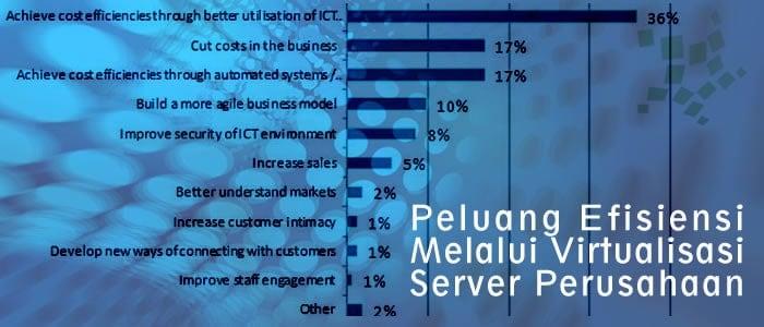 Peluang Efisiensi Melalui Virtualisasi Server Perusahaan