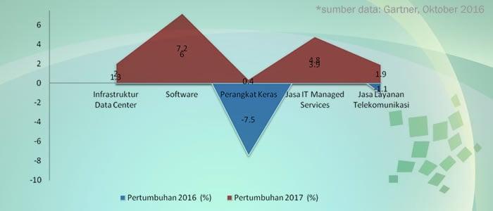 pertumbuhan belanja teknologi informasi dunia tahun 2017