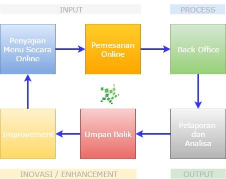 Diagram Konsep Manajemen Sistem Informasi Pada Usaha Restoran