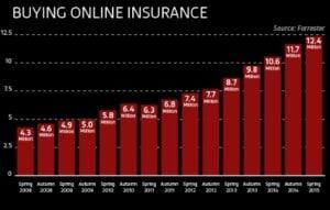 statistik trend pertumbuhan pasar asuransi
