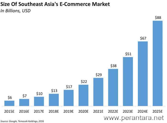 analisa besarnya peluang e-commerce di asia