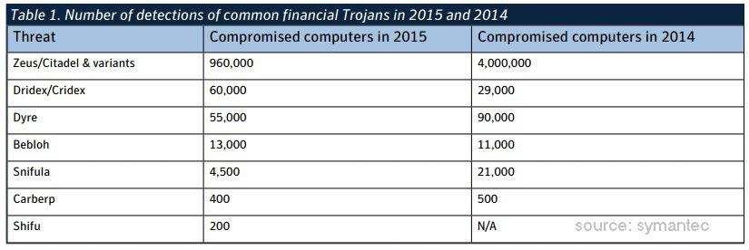 serangan cyber ke perbankan 2015