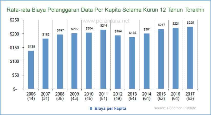 Data Biaya Pelanggaran Data 12 Tahun Terakhir
