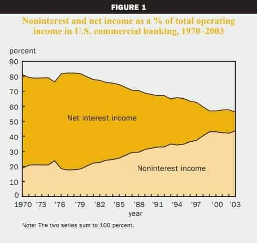 trend pergeseran pendapatan bank