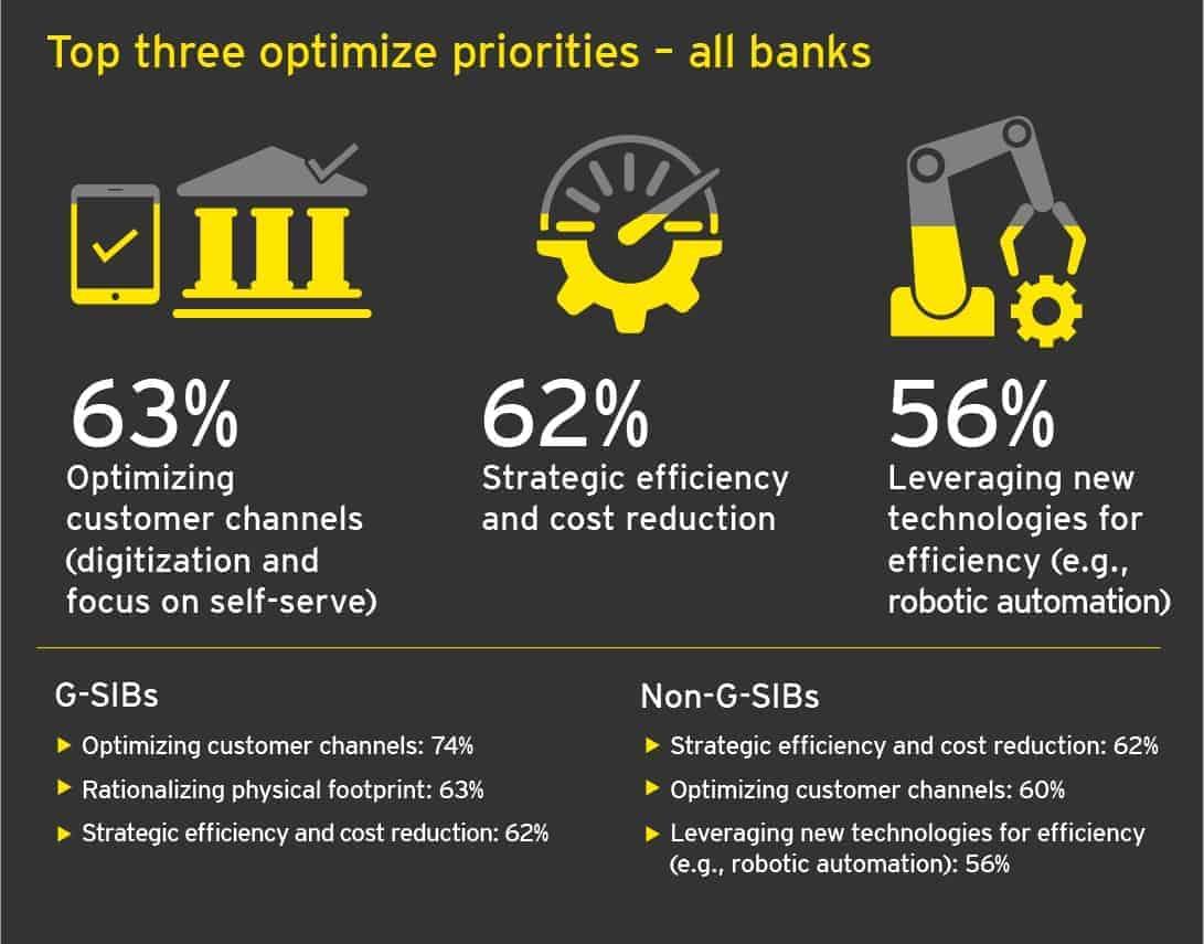 survey perkembangan teknologi perbankan 2017 dari EY